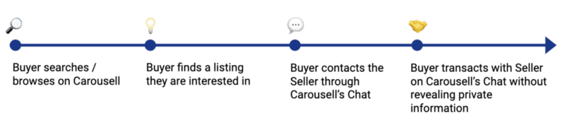 A typical buyer journey on Carousell.